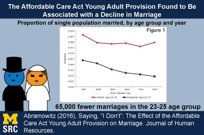 Infographic for The Affordable Care Act Young Adult Provision Found to Be Associated with a Decline in Marriage