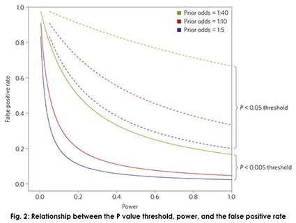 Figure 2: Relationship between the P value threshold, power, and the false positive rate