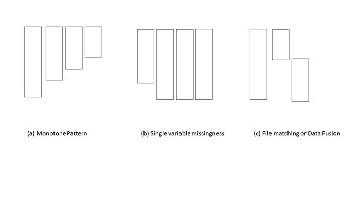 Figure 1.1: Illustrations of patterns of missing data