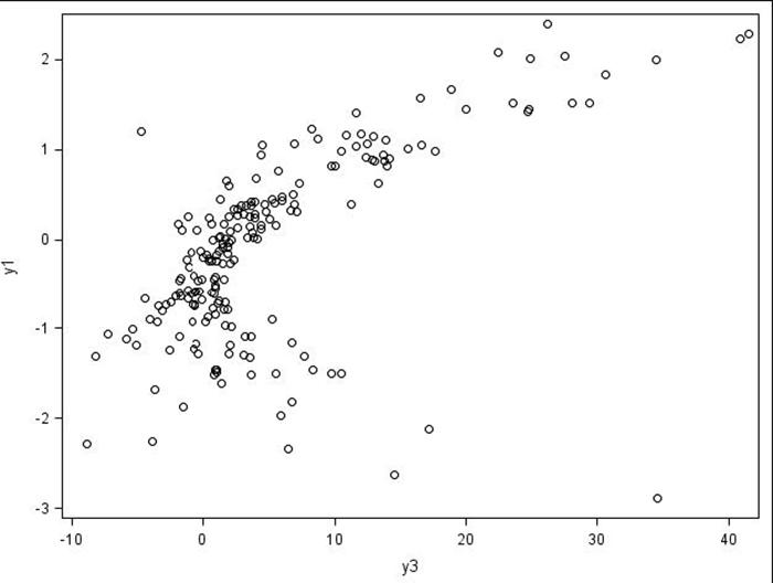 Figure 1.2: Scatter plots for the three-variable example