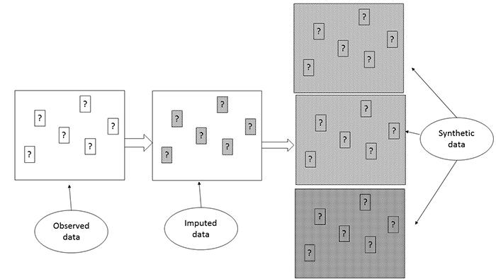 Figure 1.3: A schematic display of synthetic data sets produced by SYNTHESIZE module in IVEware.