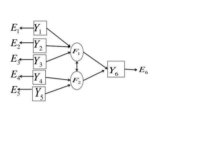 Figure 7.2: An example of a structural equation model specification