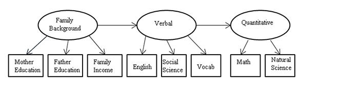 Figure 7.3: Schematic for structural equation model using National Merit Twin Study data
