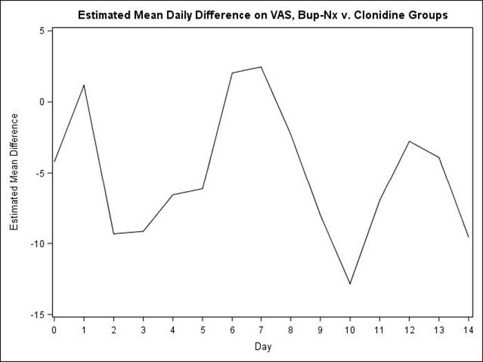 Figure 8.1: Estimated daily mean difference between Bup-NX and clonidine groups