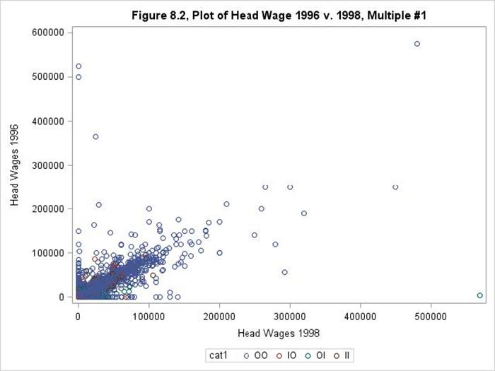 Figure 8.2: Head Wages/Salary (1998) by Observed v. Imputed