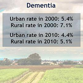 urban rural gap in dementia rate