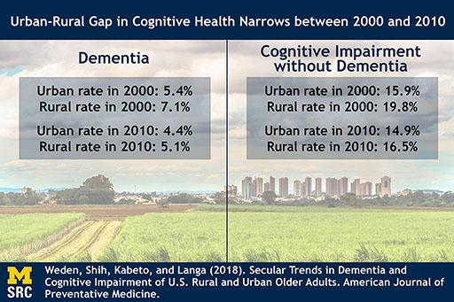 Figure showing 2000 & 2010 urban & rural rates of dementia & cognitive impairment